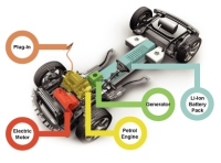 Electric car, plug-in hybrid, how electric vehicles work